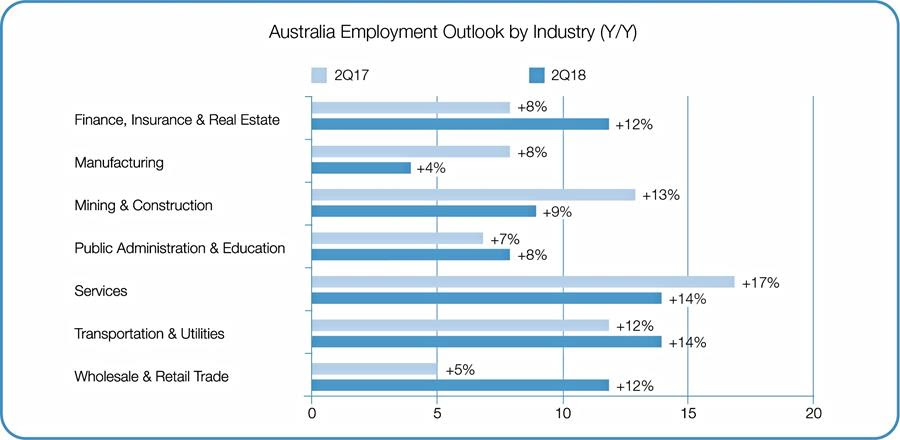 Australia Employment Outlook by Industry