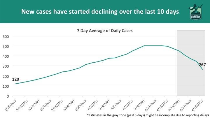 COVID-19 Cases Decline 4.19.21