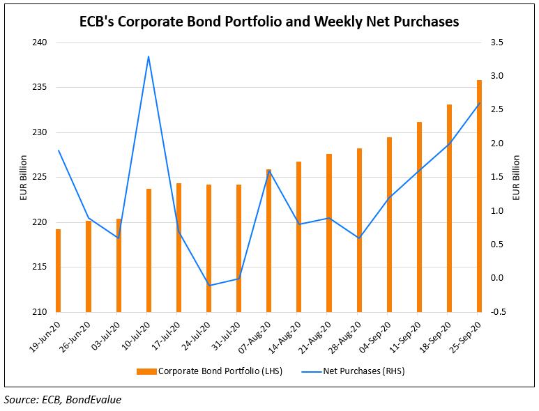 ECB CSPP_Chart