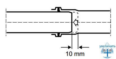 Компенсация температурных удлинений трубопровода благодаря технологическому зазору в раструбном соединении - рис.1