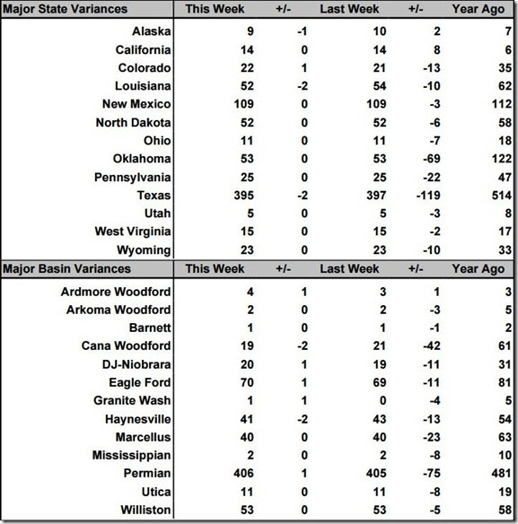 January 31 2020 rig count summary