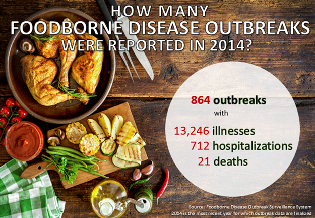 Foodborne outbreaks in 2014.