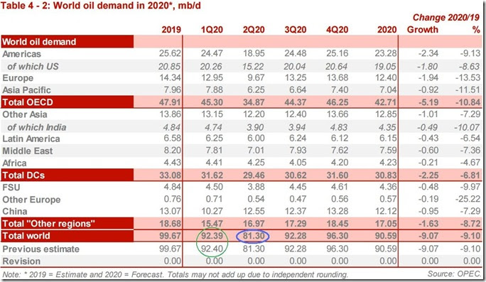 May 2020 OPEC report global oil demand