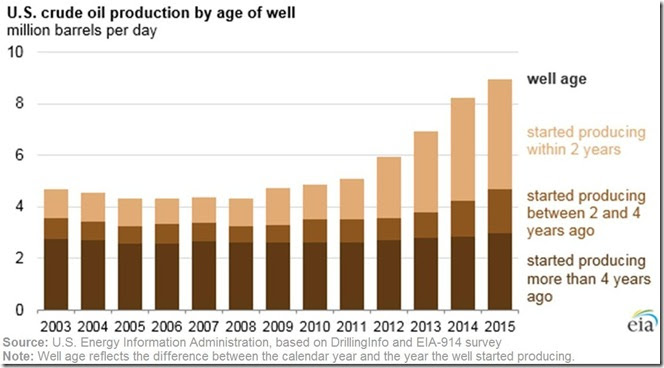 March 26 2016 oil production by welll age