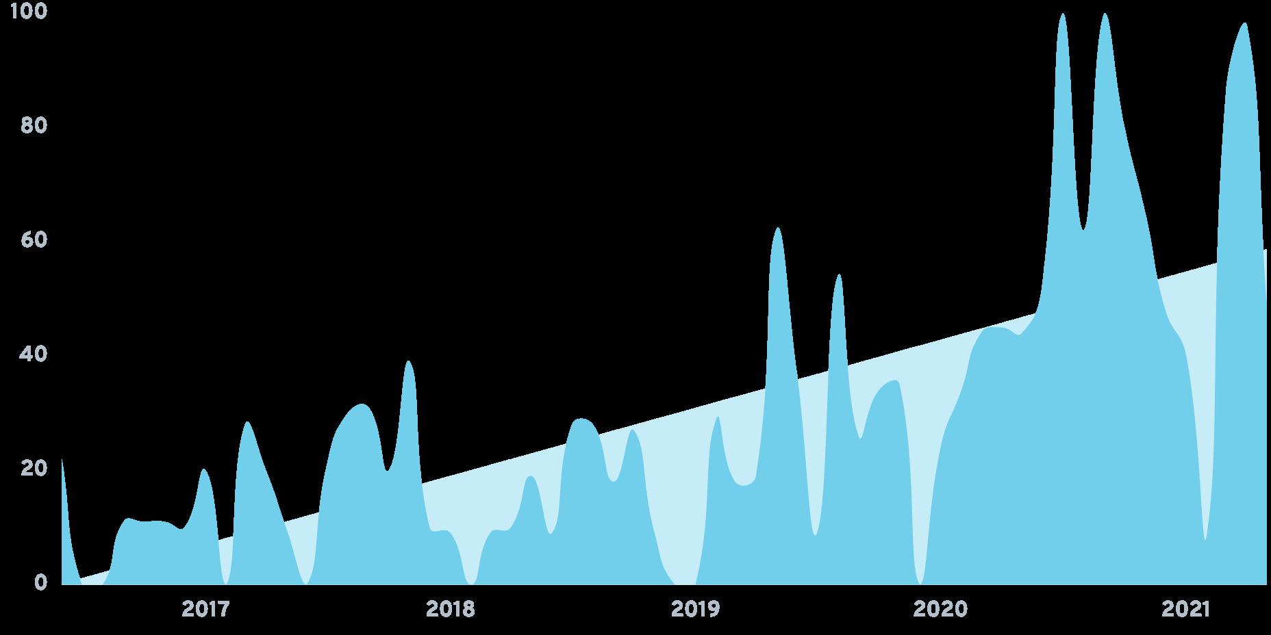 Interview Kickstart Chart