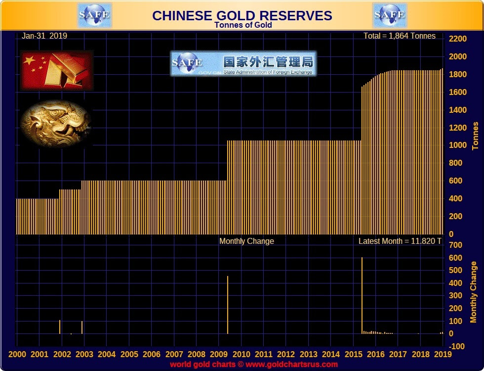 Chinese Gold Reserves 2000-2019