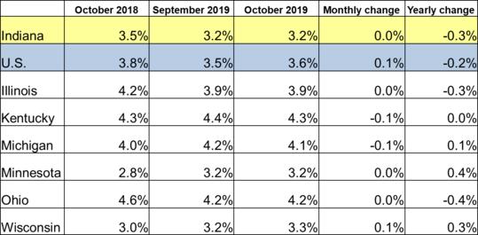 October 2019 Midwest Unemployment Rates