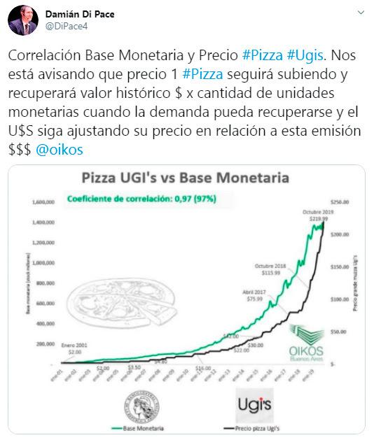 Pizza UGI's vs. Base Monetaria