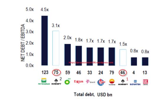 Rosneft net debt.png
