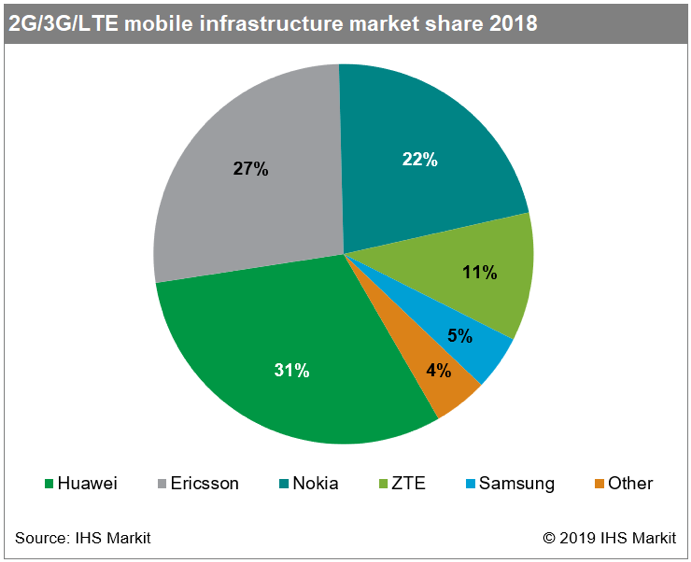 IHS Markit: Huawei Led Global 4G LTE Infrastructure Market which