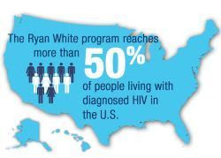 The Ryan White program reaches more than 50% of people living with diagnosed HIV in the U.S.