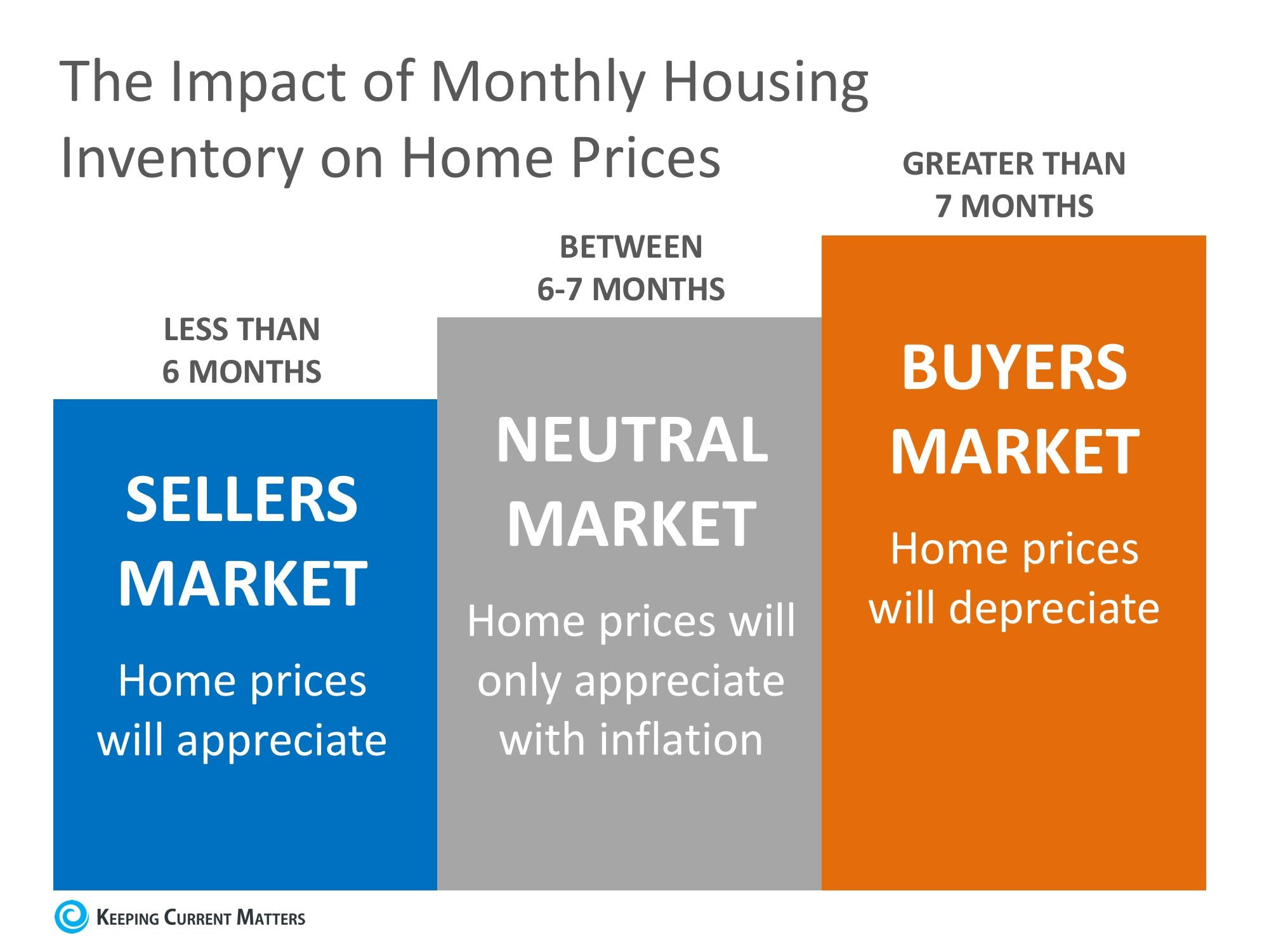 Will Home Prices Continue to Increase? | Keeping Current Matters