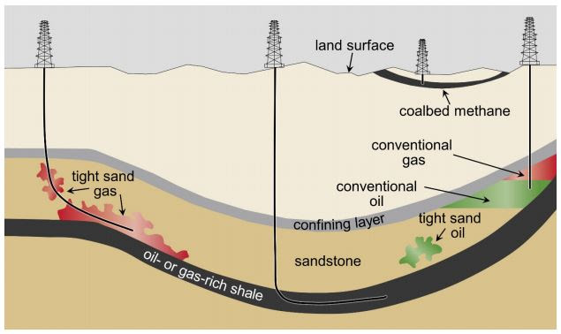 Schematic cross-section of general types of oil and gas resources and the orientations of production wells used in hydraulic fracturing. From U.S. EPA  fracking and drinker water study.