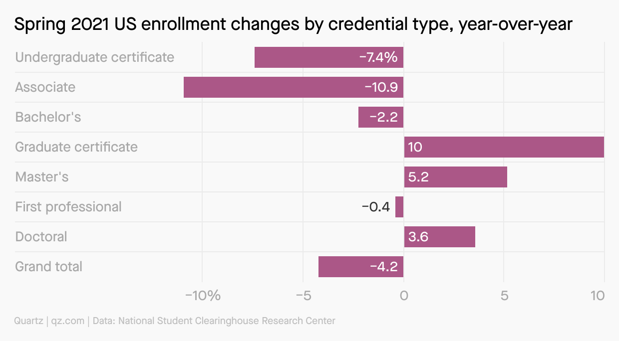 A chart showing how US higher education enrollments changed between spring 2020 and spring 2021, by credential type, with a 7.4% decrease in undergraduate certificates, 10.9% decrease in associate degrees, 2.2% decrease in bachelor's degrees, and a 10% increase in graduate certificates. The grand total for all is a decrease of 4.2%