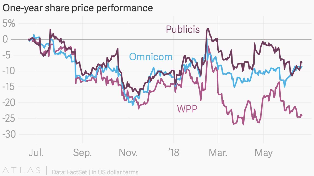One-year_share_price_performance_WPP_Omnicom_Publicis_chartbuilder