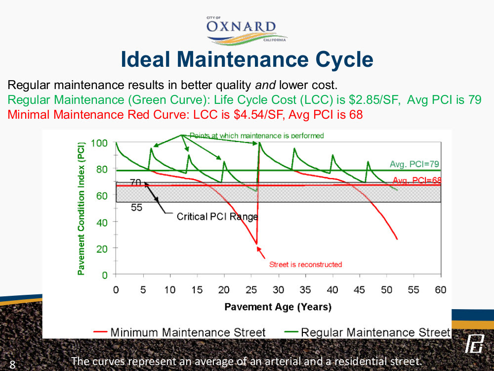 Slide from 2016_10_25 council agenda item N-3 showing higher PCI  has lower life cycle cost