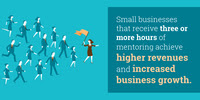 Small businesses that receive three or more hours of mentoring achieve higher revenues and increased business growth.