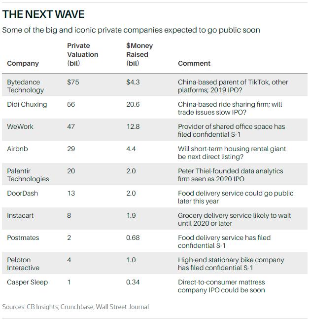近い将来IPOを予定している主要企業