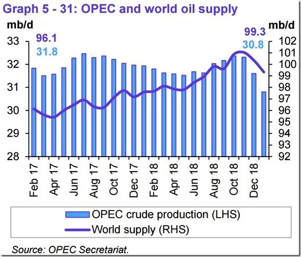 January 2019 OPEC report global oil supply