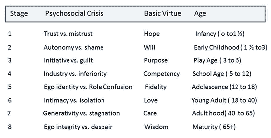 psychosocial stages summary table