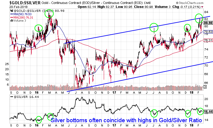 3 Year Gold/Silver Ratio: Buy Signal For Silver