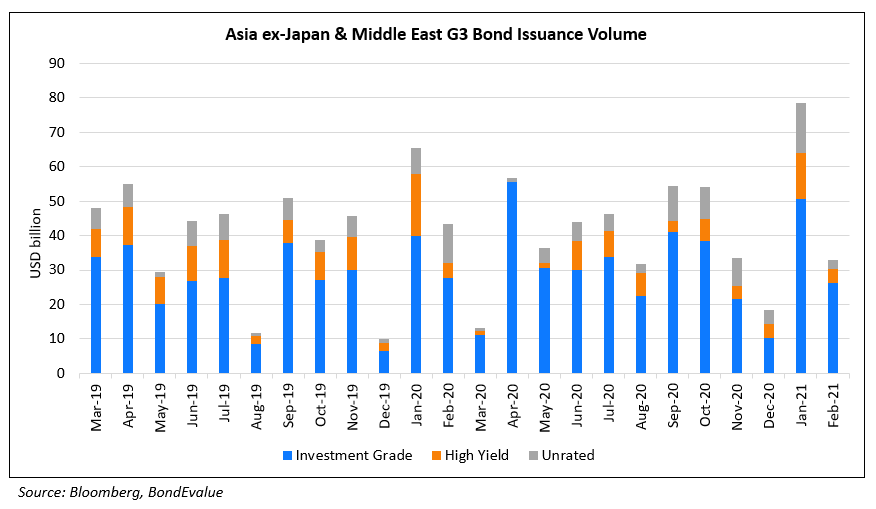 AxJ G3 Bond Issuance Volume Feb 2021