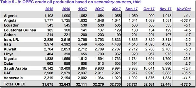 November 2017 OPEC crude output via secondary sources