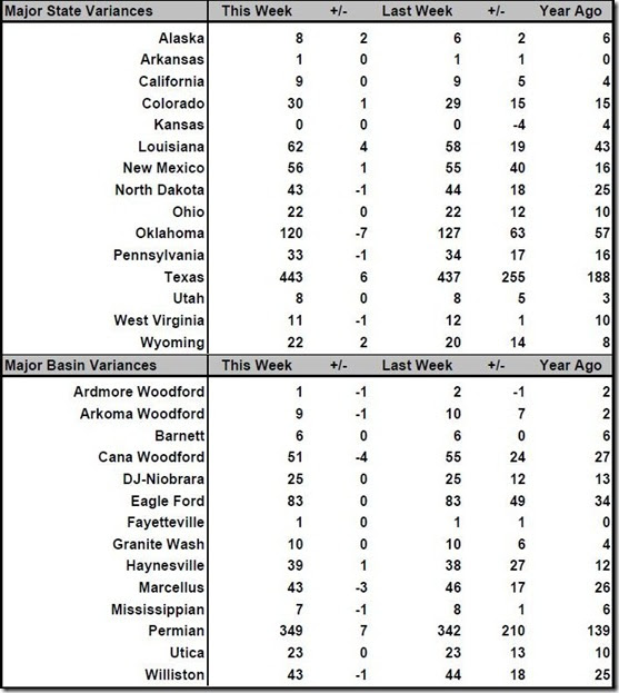 May 5 2017 rig count summary