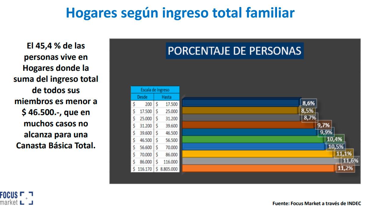 Hogares según ingreso familiar