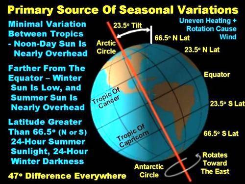 Seasonal variations