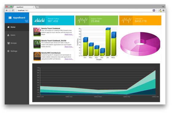 Read-only Dashboard in Sencha Ext JS 6