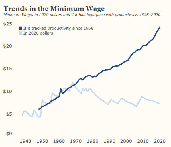 Graph-If the minimum wage kept up with productivity it would be $24 an hour today