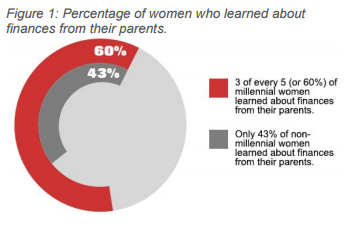 Percentage of women who learned about finances from their parents