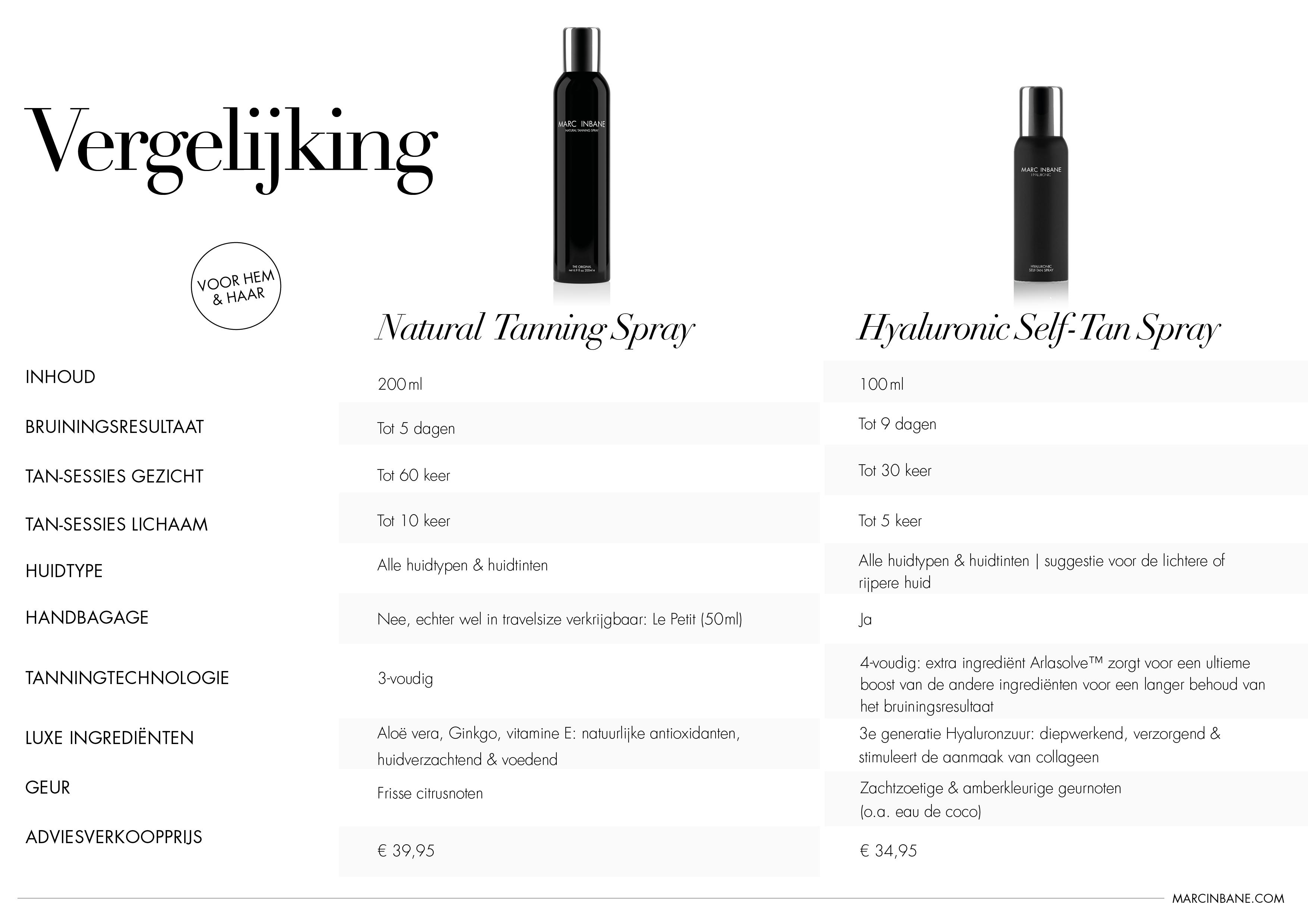 Wat is het verschil tussen de Marc Inbane Tanning spray en de Hyaluronic Tanning spray