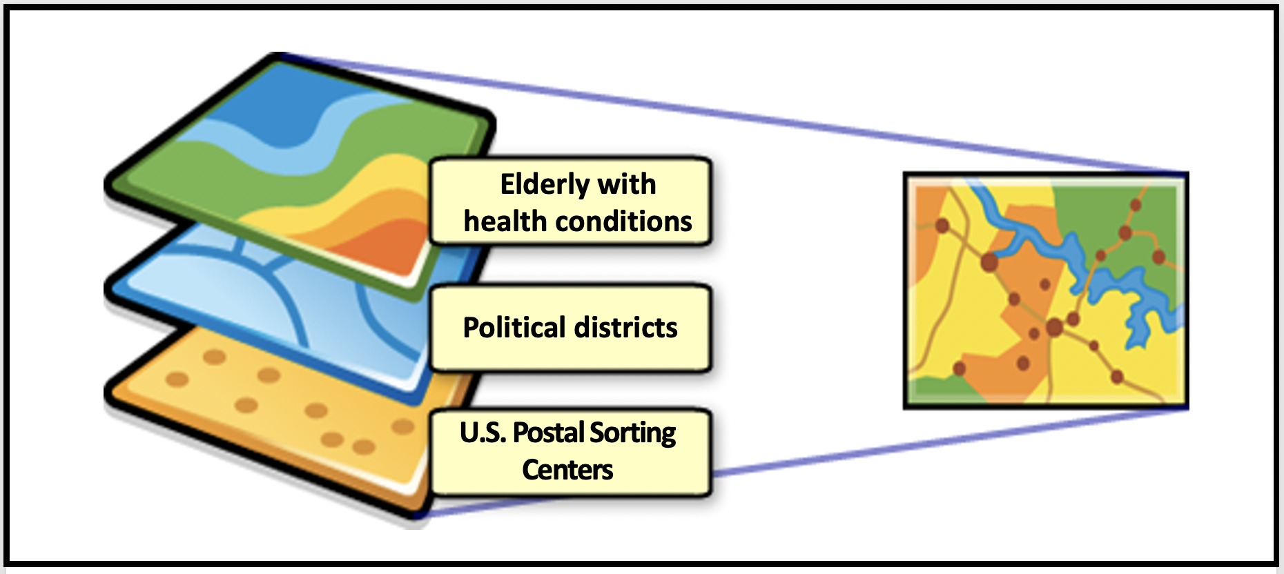 Combining different data layers provide more insights. Here the elderly, those with health conditions, U.S. Postal Sorting Centers and political districts are shown.