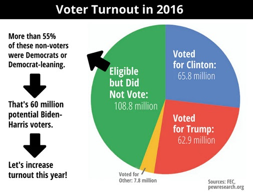 Voter turnout in 2016: Pie chart showing more eligible voters didn't vote than voted for either Trump or Clinton. Of the 108.8 million who didn't vote: More than 55% of these voters were Democrats or Democrat-leaning. That's 60 million potential Biden-Harris voters. Let's increase turnout this year! Sources: FEC, pewresearch.org
