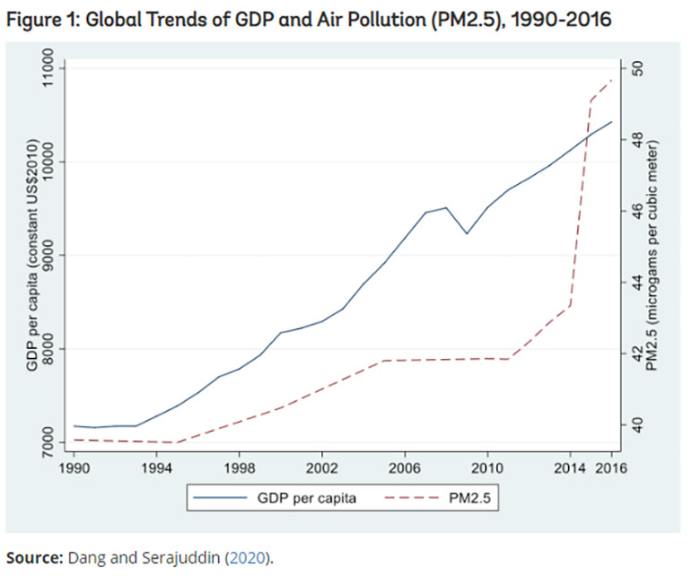 Global trends of GDP and air pollution