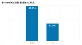 Price of gold in india vs u.s.