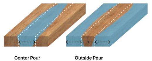 pour-measurement