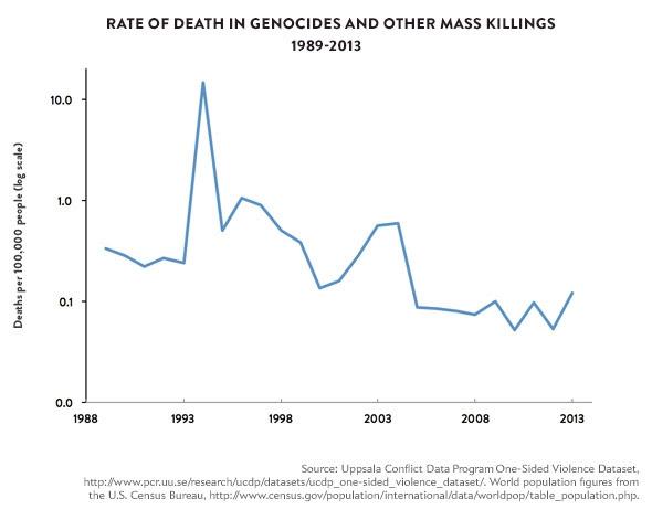 141209_Charts-deathsin-genocide