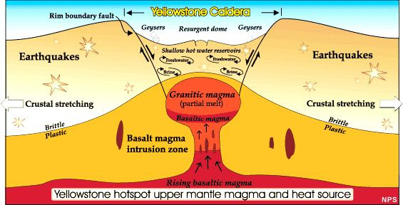 Upper mantle magma of Volcano