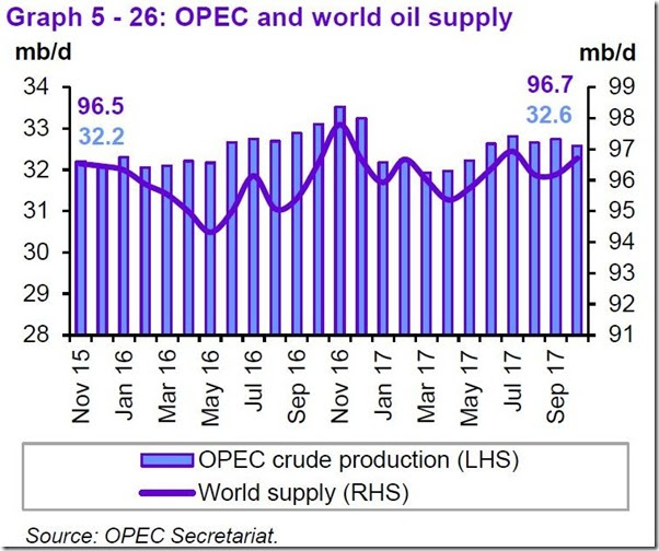 October 2017 OPEC report global supply