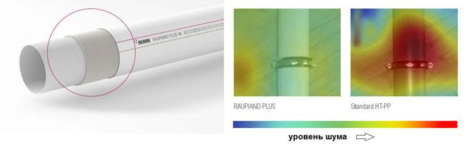 Трехслойная конструкциея труб RAUPIANO PLUS с внутренним слоем из модифицированного минеральными добавками полипропилена