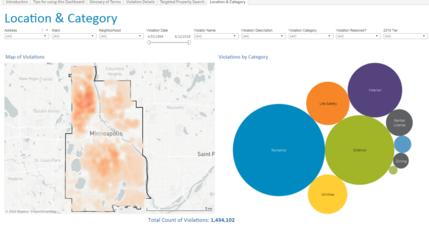 Regulatory Services Violations Dashboard Neighborhood Data Example Graph