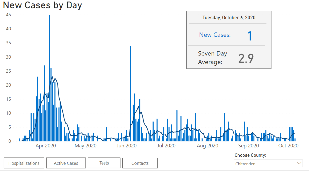 Graph: New cases of COVID-19 by day.