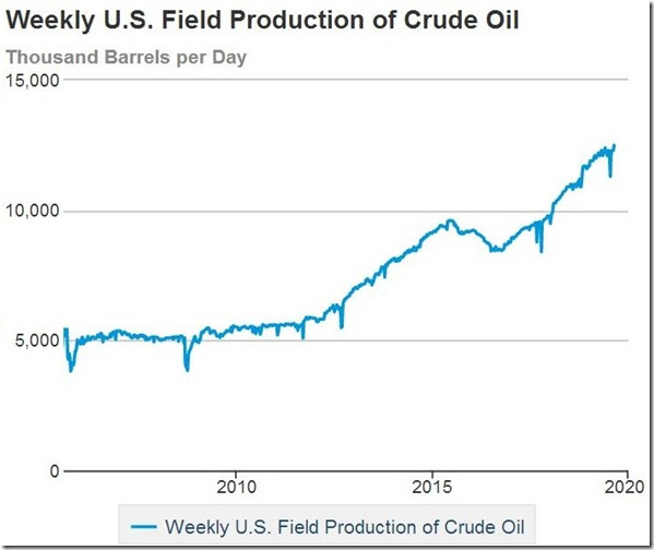 August 28 2019 oil production thru Aug 23rd