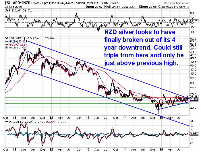 NZD Silver 5 Year Chart