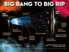 This is a time line of life of the universe that ends in a Big Rip. (credit: Jeremy Teaford, Vanderbilt University)