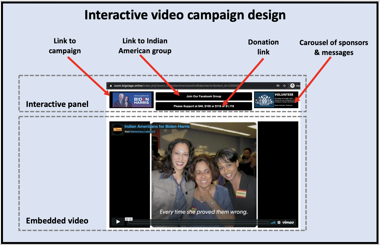 Interactive buttons added to video stream using BigStage Online.