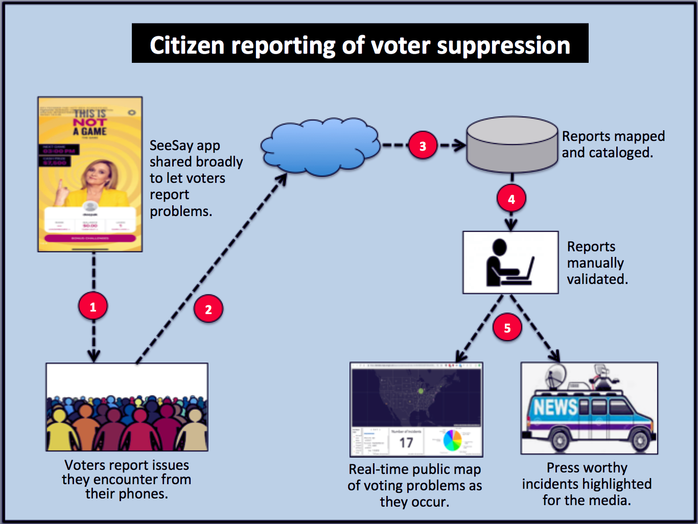 See Say converts citizen reported instances of voter suppression into real time maps and alerts.